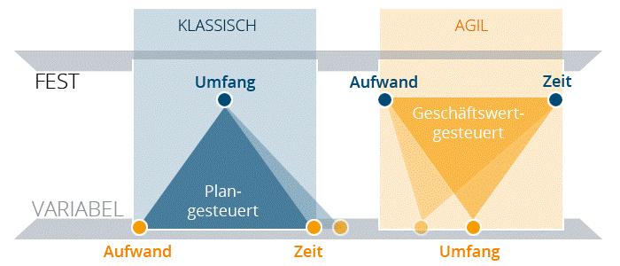 Agiles Projektmanagement stellt den Geschäftswert in den Fokus. (Quelle: mindtool.de)