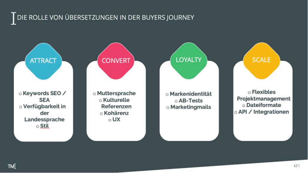Die Rolle von Übersetzungen in der Buyers Journey